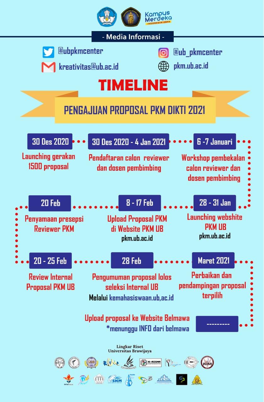 TIMELINE Pengajuan Proposal PKM DIKTI 2021